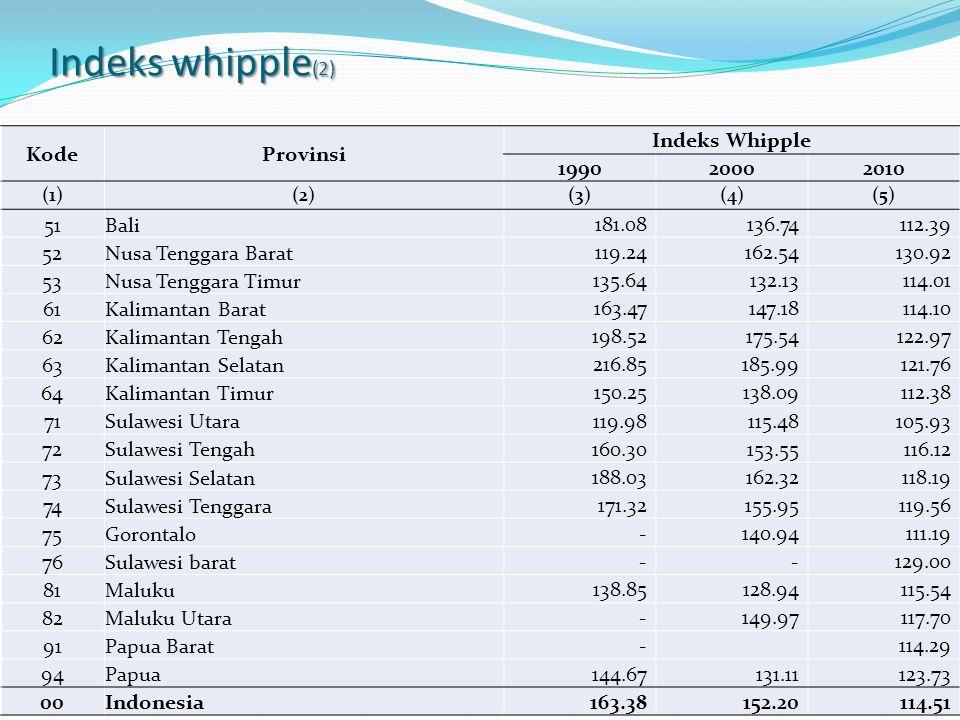 Indeks whipple(2) Kode Provinsi Indeks Whipple 1990 2000 2010 51 Bali