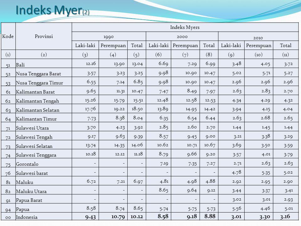 Indeks Myer(2) 9.43 10.79 10.12 9.18 8.88 3.30 3.16 Kode Provinsi