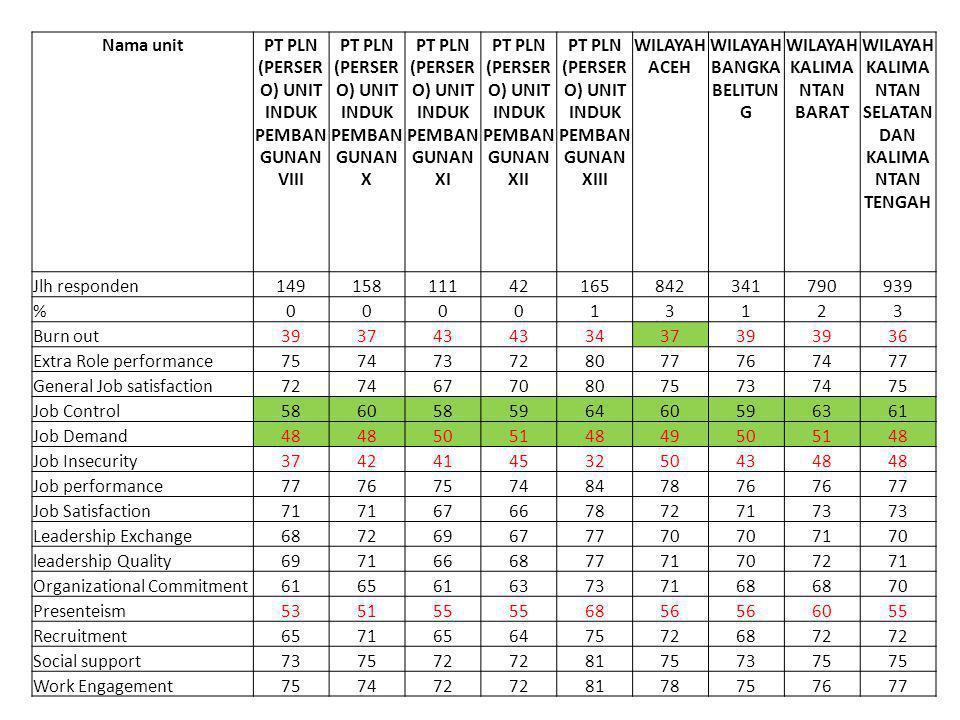 PT PLN (PERSERO) UNIT INDUK PEMBANGUNAN VIII