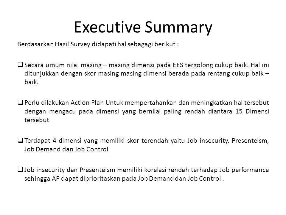 Executive Summary Berdasarkan Hasil Survey didapati hal sebagagi berikut :