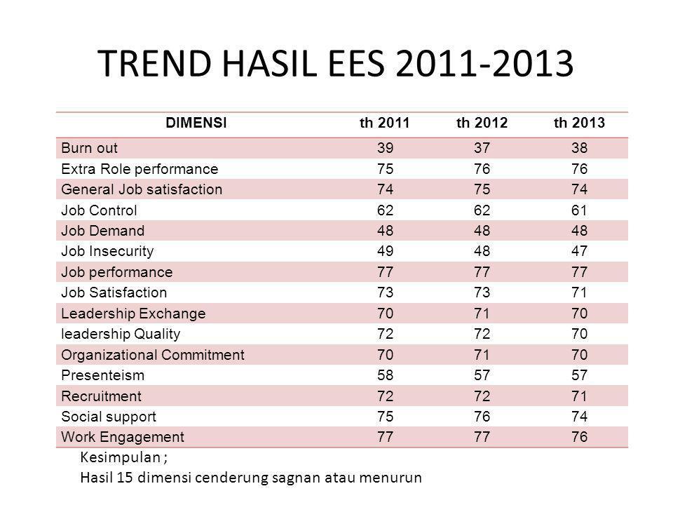 TREND HASIL EES 2011-2013 Kesimpulan ;