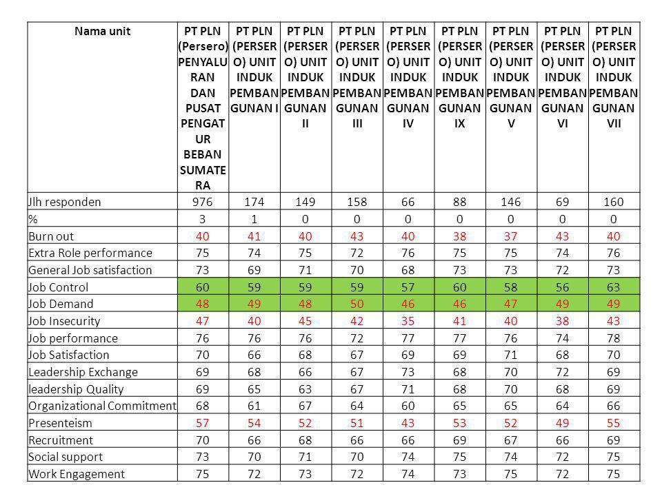 PT PLN (Persero) PENYALURAN DAN PUSAT PENGATUR BEBAN SUMATERA