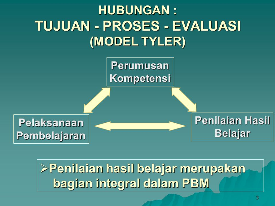 HUBUNGAN : TUJUAN - PROSES - EVALUASI (MODEL TYLER)