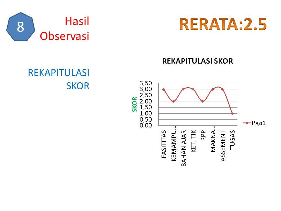 Hasil Observasi 8 RERATA:2.5 REKAPITULASI SKOR