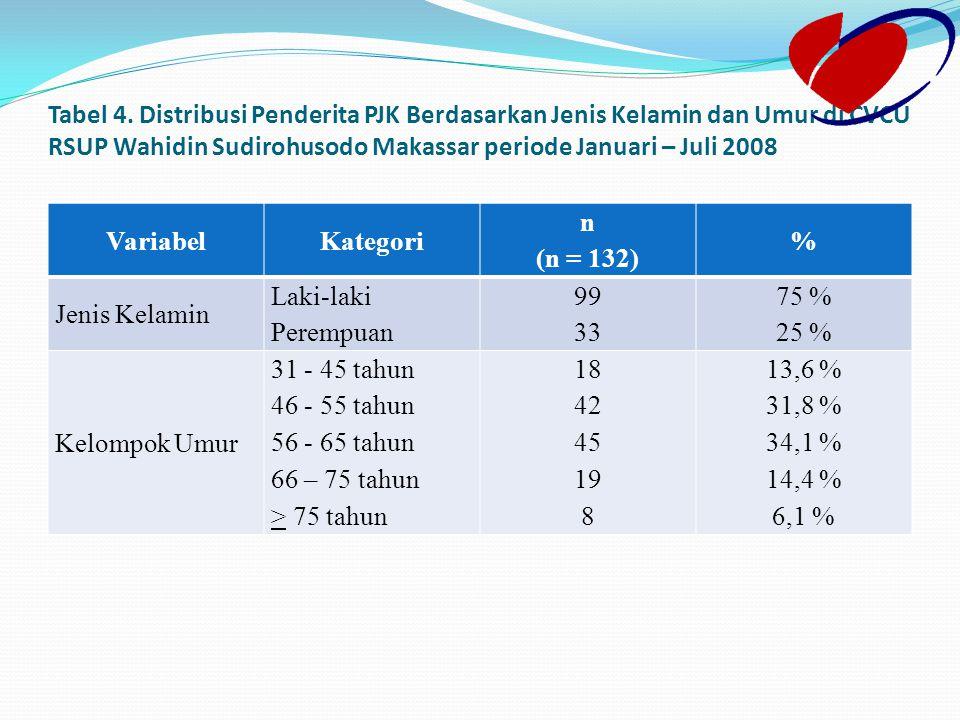 Tabel 4. Distribusi Penderita PJK Berdasarkan Jenis Kelamin dan Umur di CVCU RSUP Wahidin Sudirohusodo Makassar periode Januari – Juli 2008