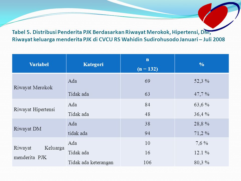 Tabel 5. Distribusi Penderita PJK Berdasarkan Riwayat Merokok, Hipertensi, DM, Riwayat keluarga menderita PJK di CVCU RS Wahidin Sudirohusodo Januari – Juli 2008