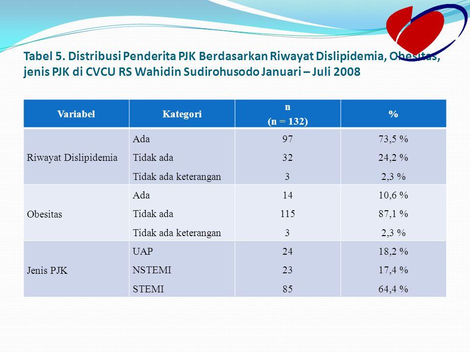 Tabel 5. Distribusi Penderita PJK Berdasarkan Riwayat Dislipidemia, Obesitas, jenis PJK di CVCU RS Wahidin Sudirohusodo Januari – Juli 2008