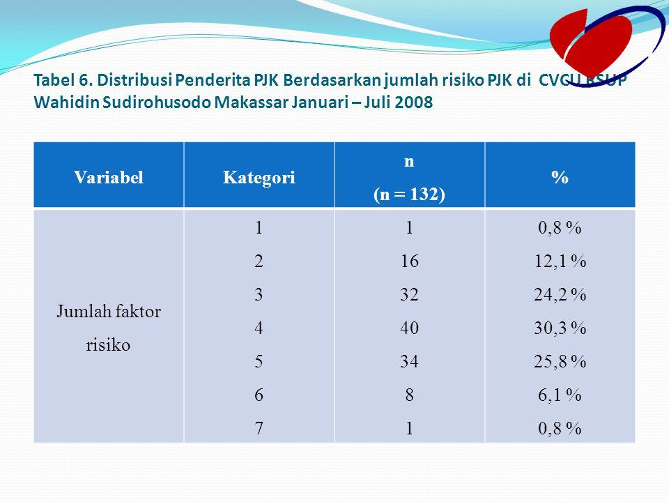 Tabel 6. Distribusi Penderita PJK Berdasarkan jumlah risiko PJK di CVCU RSUP Wahidin Sudirohusodo Makassar Januari – Juli 2008