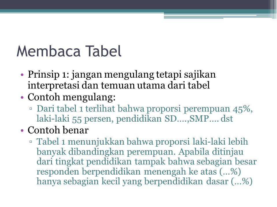 Membaca Tabel Prinsip 1: jangan mengulang tetapi sajikan interpretasi dan temuan utama dari tabel.