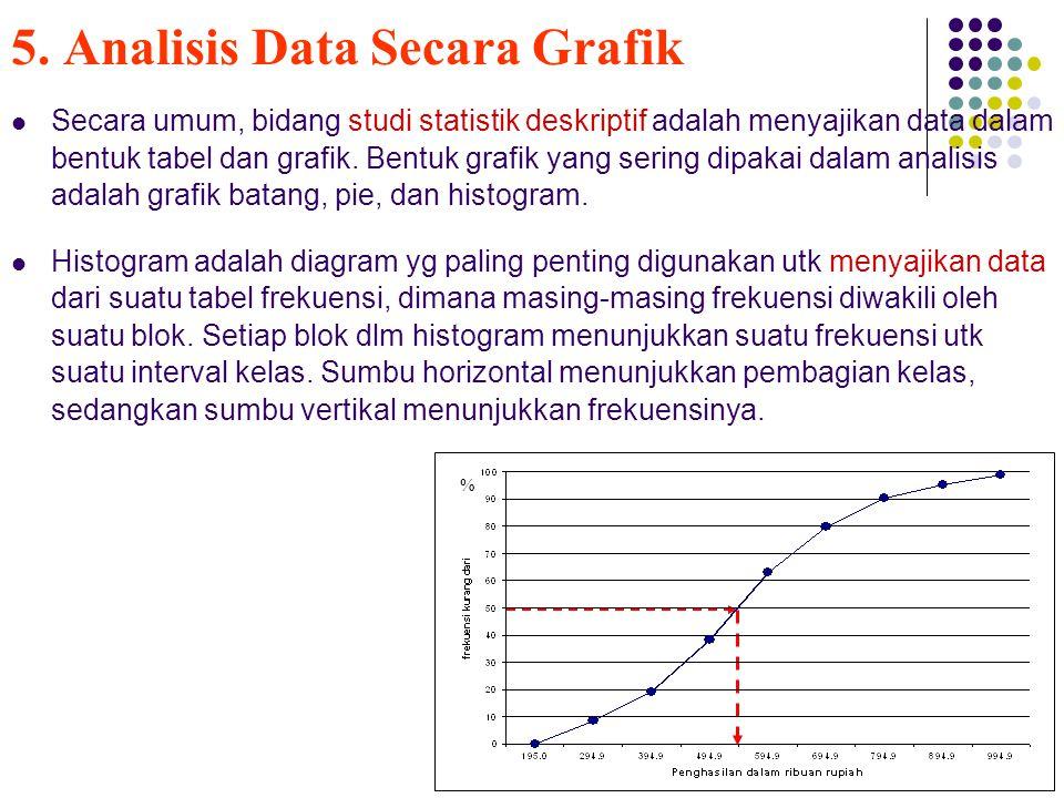 5. Analisis Data Secara Grafik