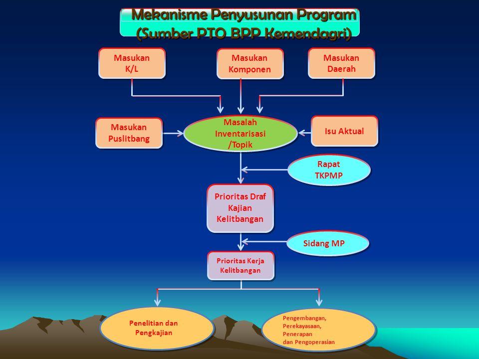 Mekanisme Penyusunan Program (Sumber PTO BPP Kemendagri)