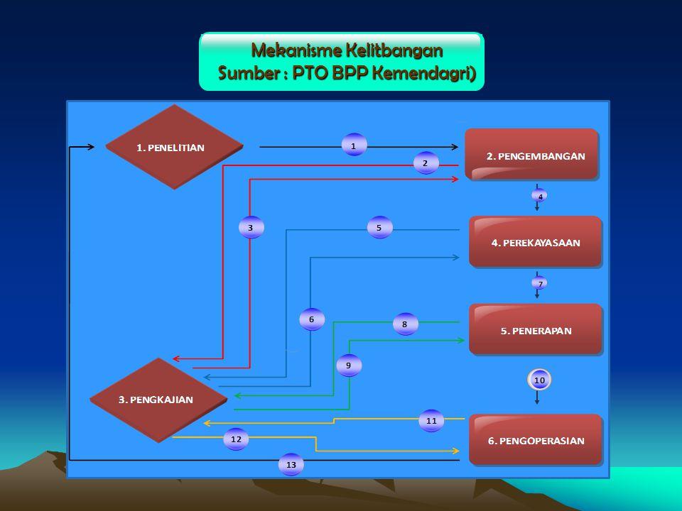 Mekanisme Kelitbangan Sumber : PTO BPP Kemendagri)