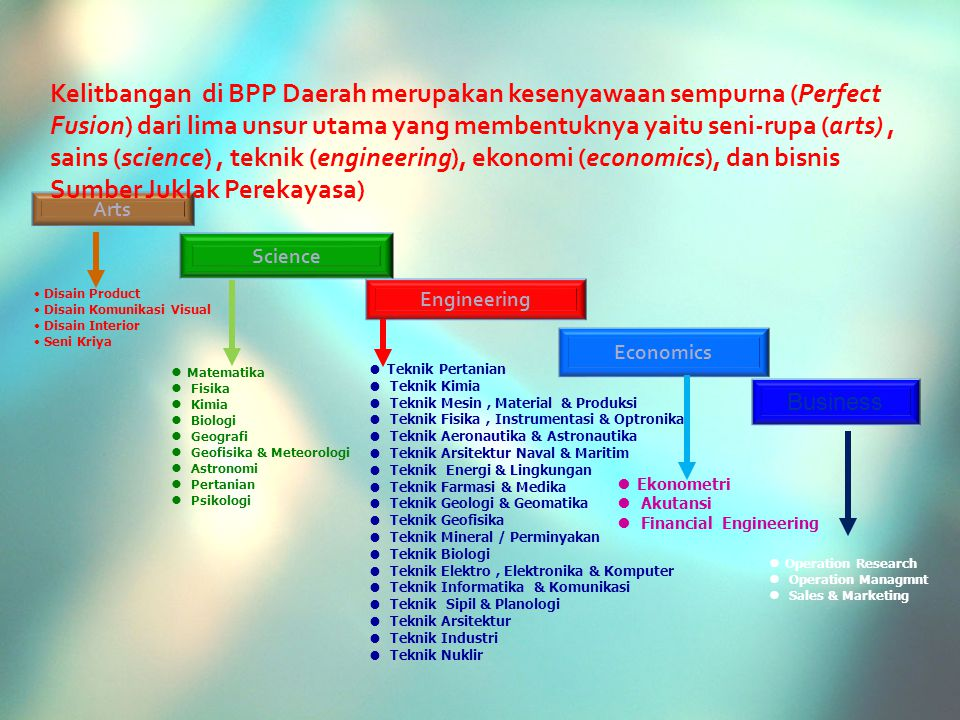 Kelitbangan di BPP Daerah merupakan kesenyawaan sempurna (Perfect Fusion) dari lima unsur utama yang membentuknya yaitu seni-rupa (arts) , sains (science) , teknik (engineering), ekonomi (economics), dan bisnis Sumber Juklak Perekayasa)