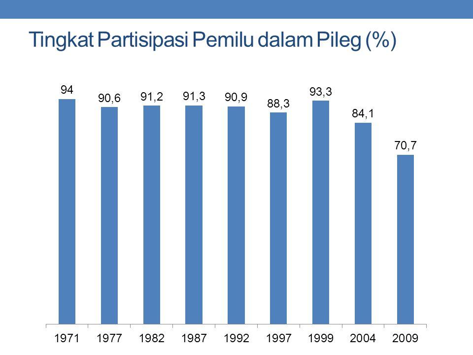 Tingkat Partisipasi Pemilu dalam Pileg (%)