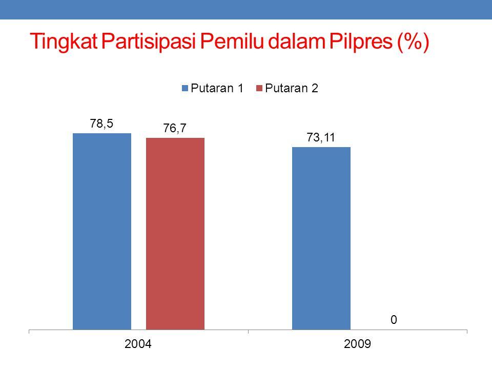 Tingkat Partisipasi Pemilu dalam Pilpres (%)
