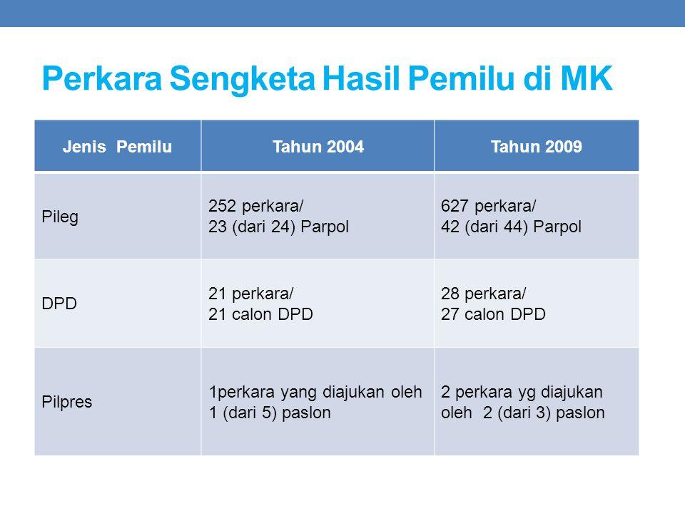 Perkara Sengketa Hasil Pemilu di MK