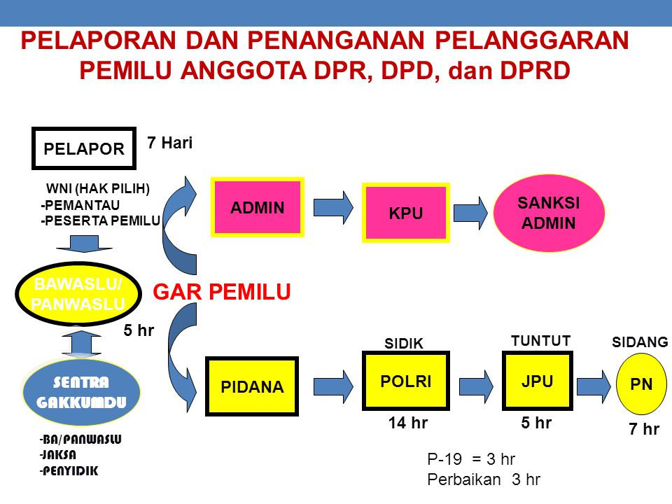 PELAPORAN DAN PENANGANAN PELANGGARAN PEMILU ANGGOTA DPR, DPD, dan DPRD