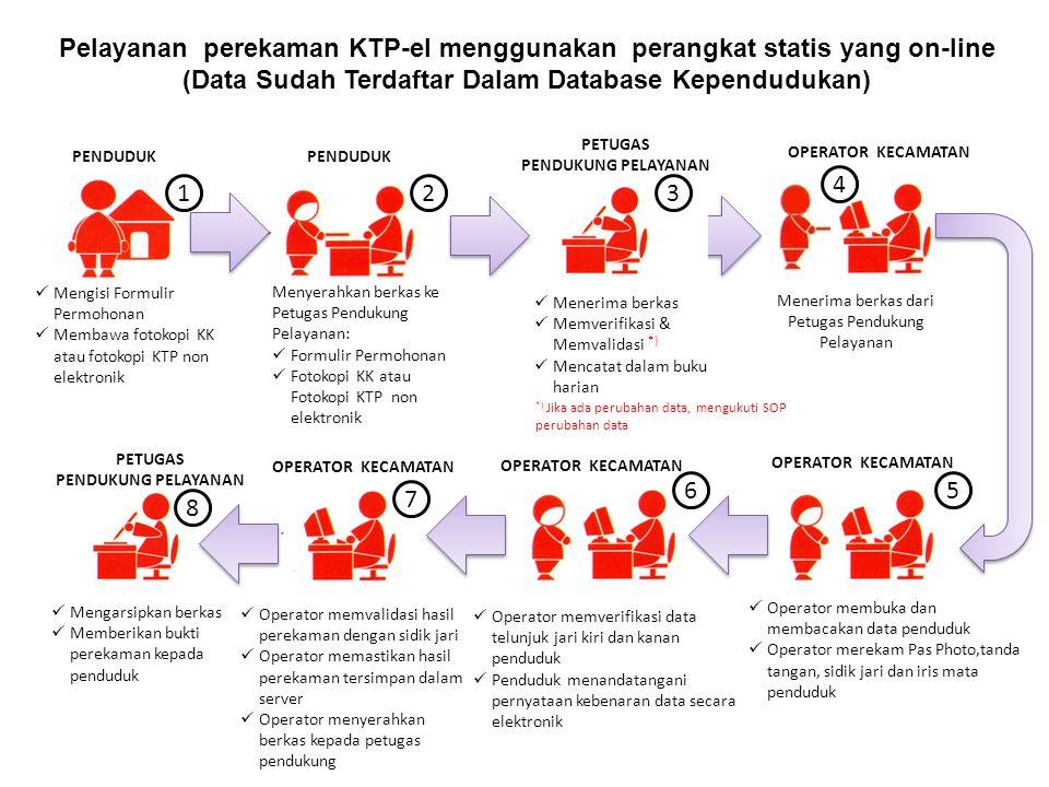Pelayanan perekaman KTP-el menggunakan perangkat statis yang on-line