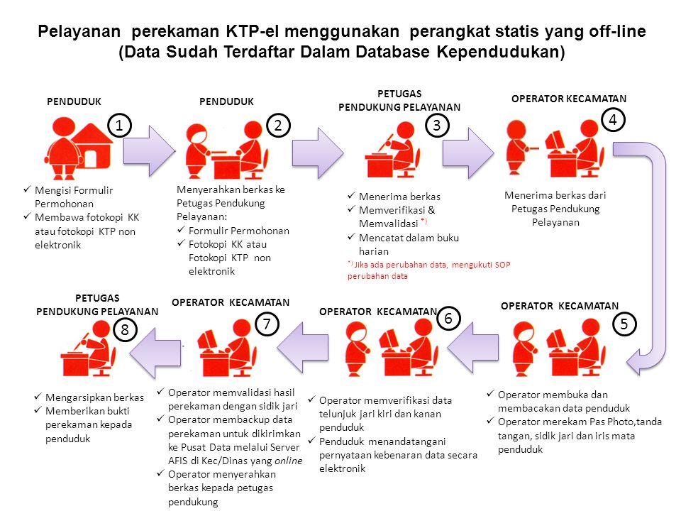 Pelayanan perekaman KTP-el menggunakan perangkat statis yang off-line