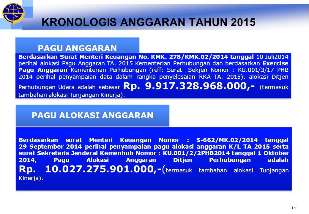 KRONOLOGIS ANGGARAN TAHUN 2015