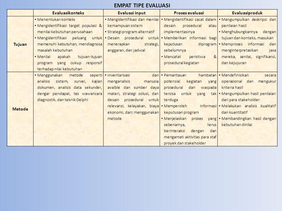 EMPAT TIPE EVALUASI Evaluasikonteks Evaluasi input Proses evaluasi