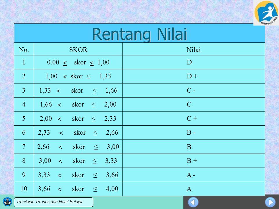 Rentang Nilai No. SKOR Nilai 1 0.00 ˂ skor ˂ 1,00 D 2