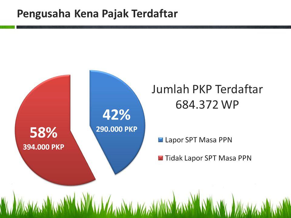 Jumlah PKP Terdaftar 684.372 WP
