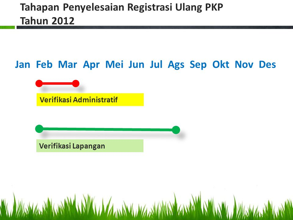 Tahapan Penyelesaian Registrasi Ulang PKP Tahun 2012