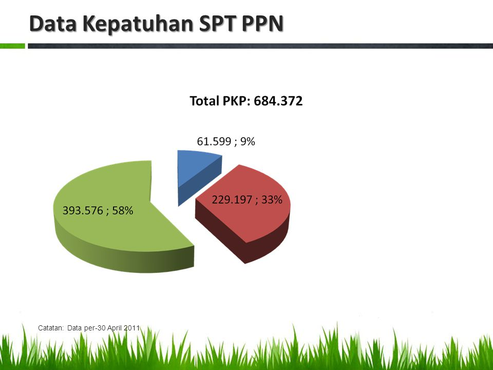 Data Kepatuhan SPT PPN Catatan: Data per-30 April 2011