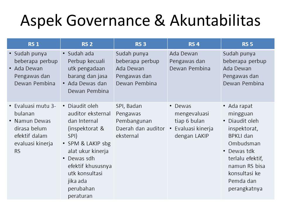 Aspek Governance & Akuntabilitas