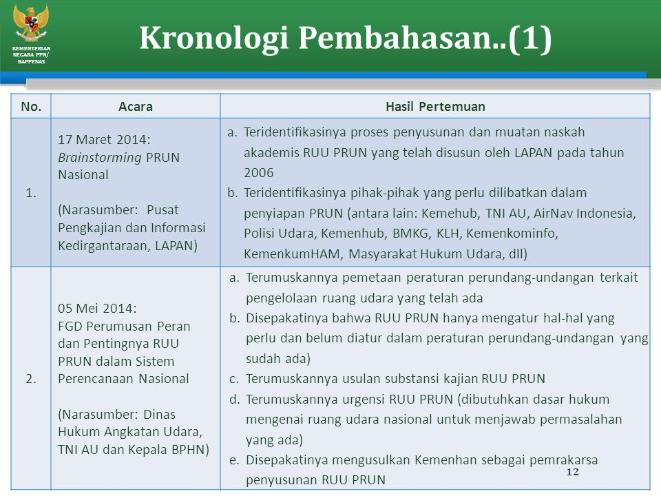 Kronologi Pembahasan..(1)