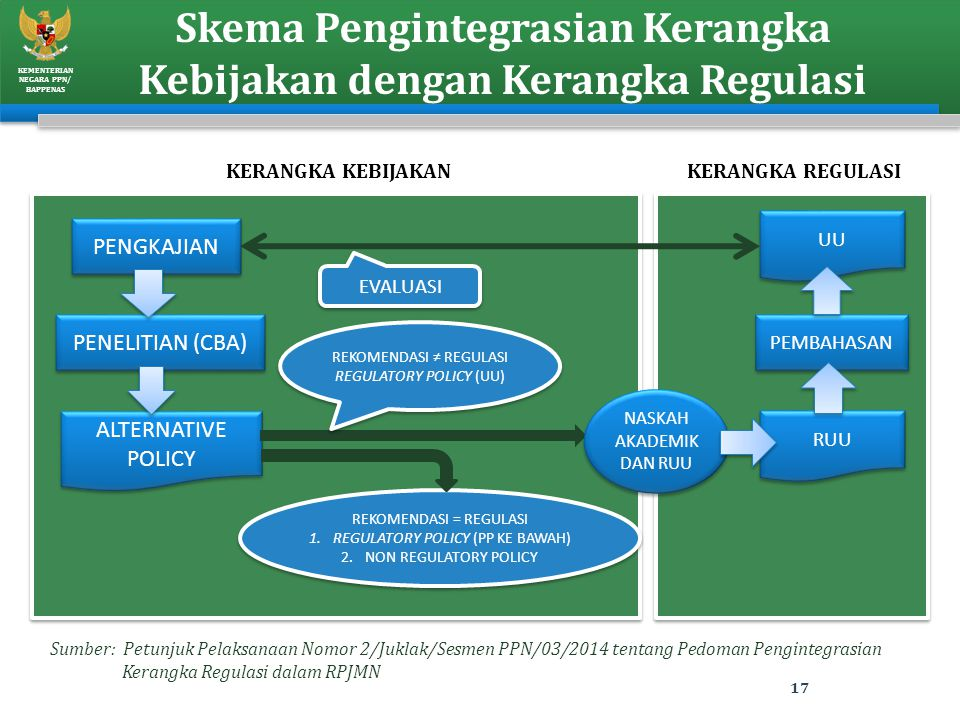 Skema Pengintegrasian Kerangka Kebijakan dengan Kerangka Regulasi