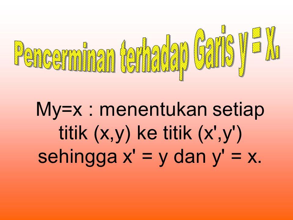 Pencerminan terhadap Garis y = x.