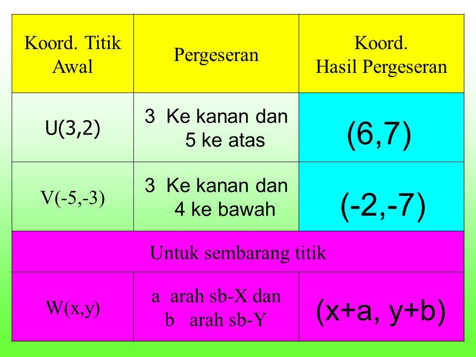 (6,7) (-2,-7) (x+a, y+b) Koord. Titik Awal Pergeseran Koord.