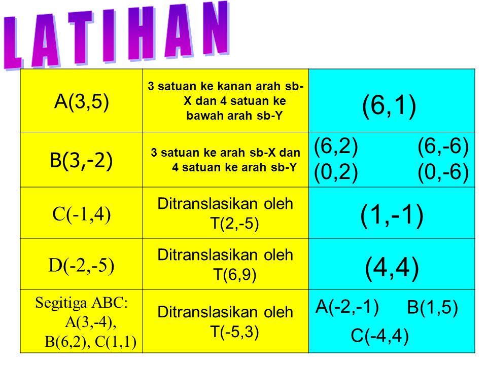 (6,1) (1,-1) (4,4) L A T I H A N (6,2) (6,-6) (0,2) (0,-6) A(3,5)