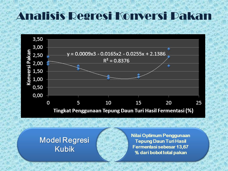 Analisis Regresi Konversi Pakan