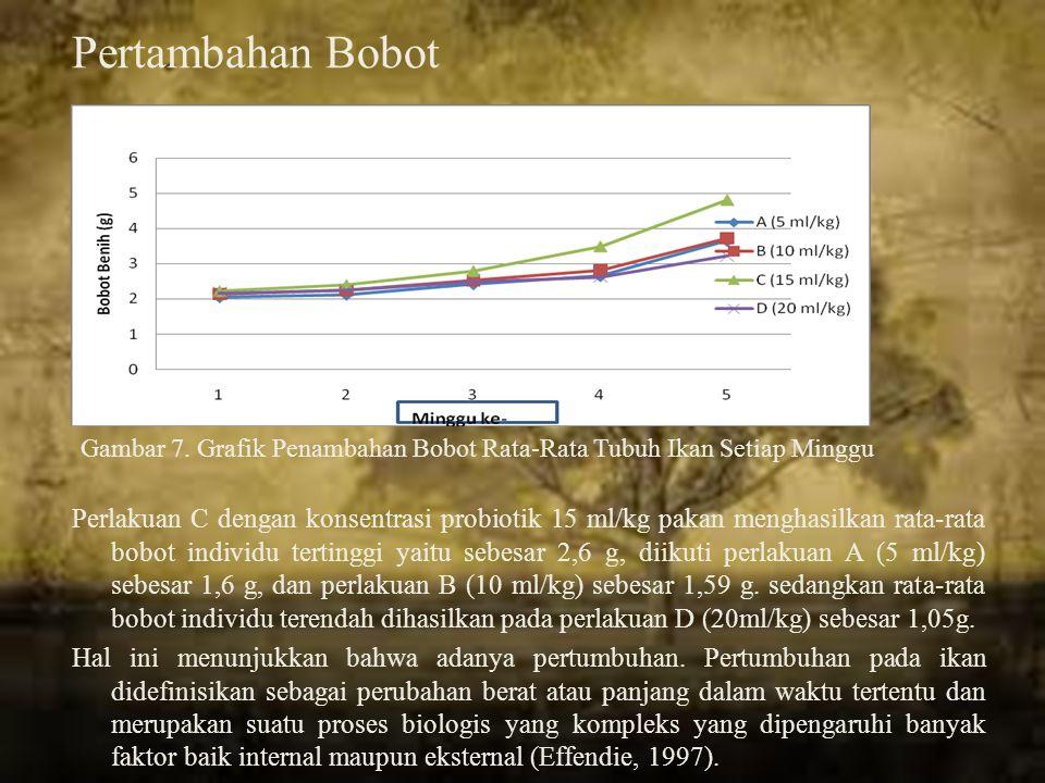 Pertambahan Bobot Gambar 7. Grafik Penambahan Bobot Rata-Rata Tubuh Ikan Setiap Minggu.
