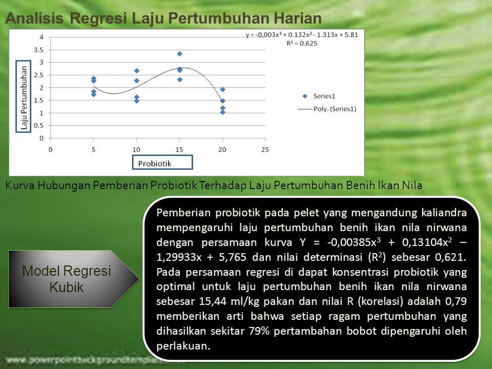 Analisis Regresi Laju Pertumbuhan Harian