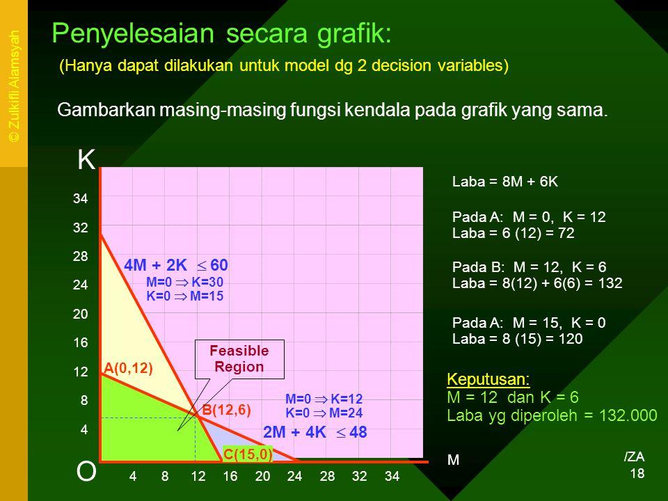 Penyelesaian secara grafik:
