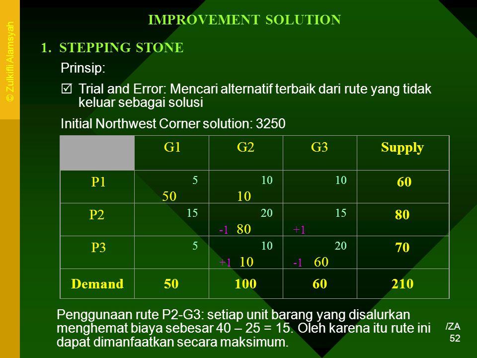 IMPROVEMENT SOLUTION Supply 80 70 Demand 50 100 60 210