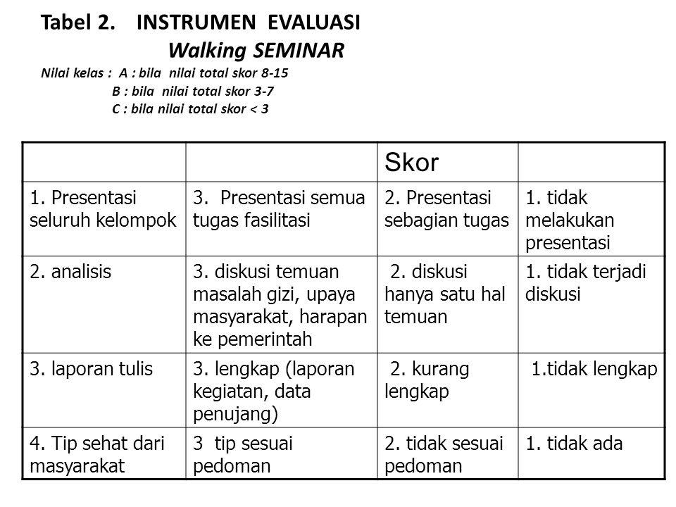 Tabel 2. INSTRUMEN EVALUASI Walking SEMINAR Nilai kelas : A : bila nilai total skor 8-15 B : bila nilai total skor 3-7 C : bila nilai total skor < 3
