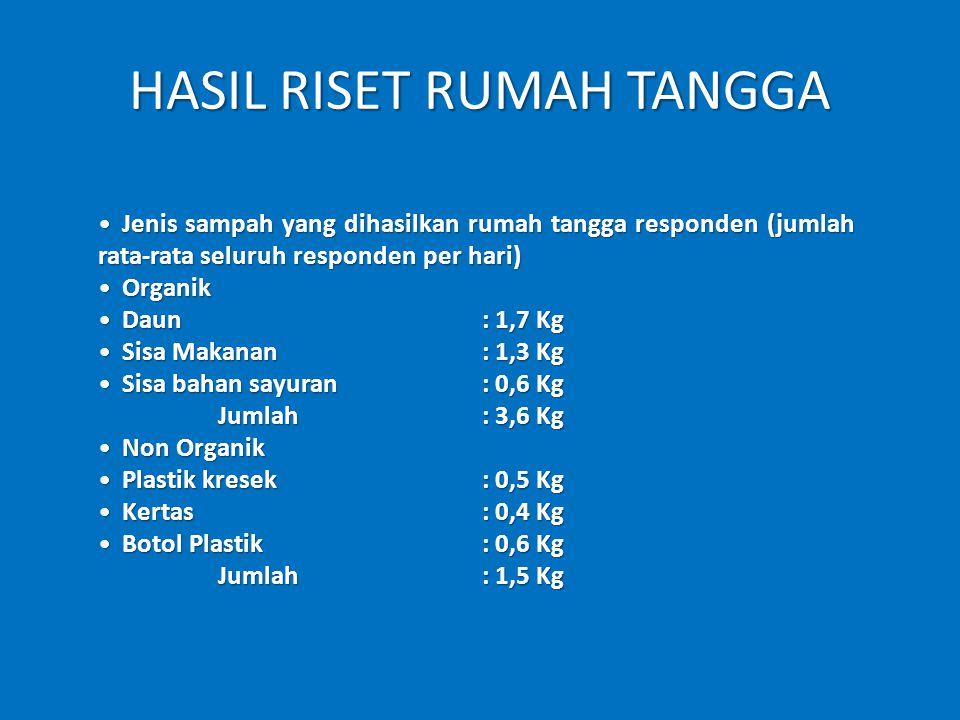 HASIL RISET RUMAH TANGGA