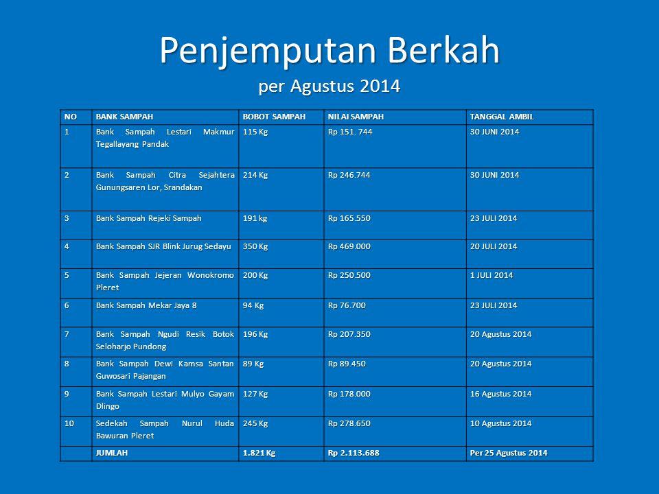 Penjemputan Berkah per Agustus 2014
