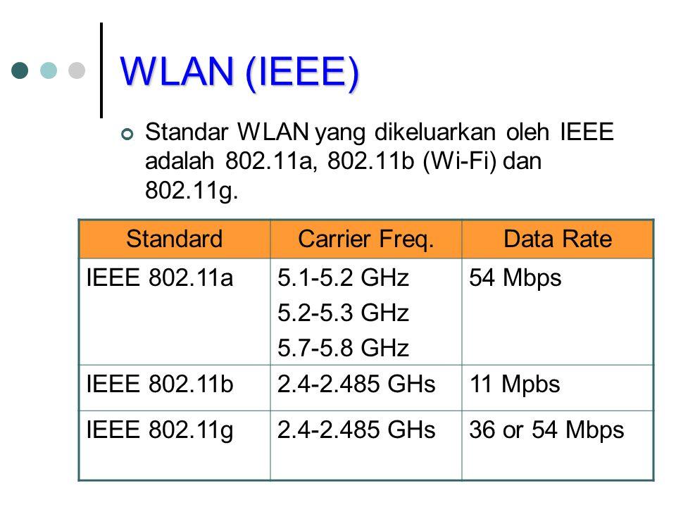 WLAN (IEEE) Standar WLAN yang dikeluarkan oleh IEEE adalah 802.11a, 802.11b (Wi-Fi) dan 802.11g. Standard.