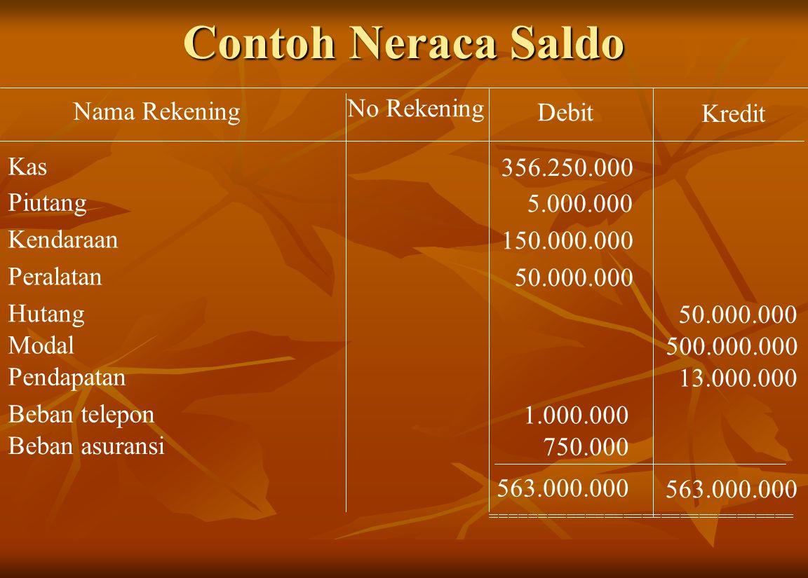 Contoh Neraca Saldo No Rekening Nama Rekening Debit Kredit Kas