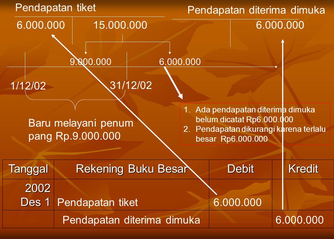 Tanggal Rekening Buku Besar Debit Kredit 2002 Des 1 Pendapatan tiket