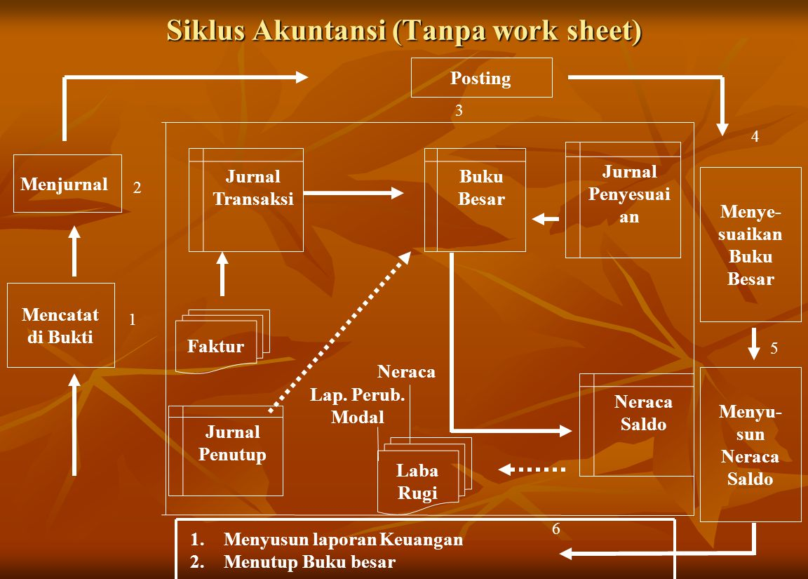 Siklus Akuntansi (Tanpa work sheet)