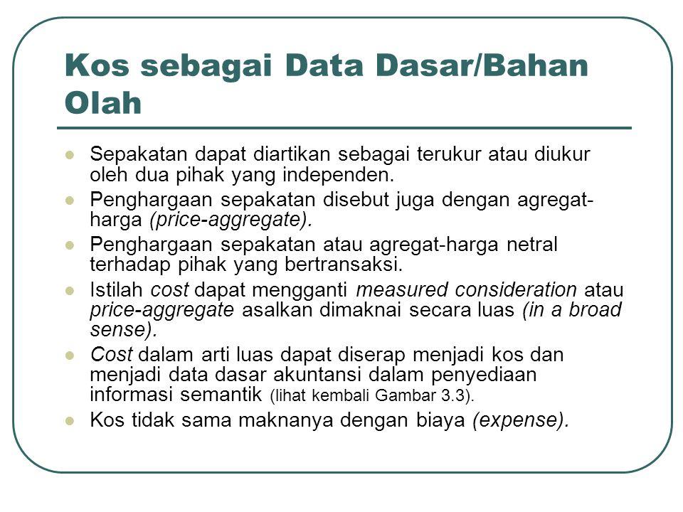 Kos sebagai Data Dasar/Bahan Olah