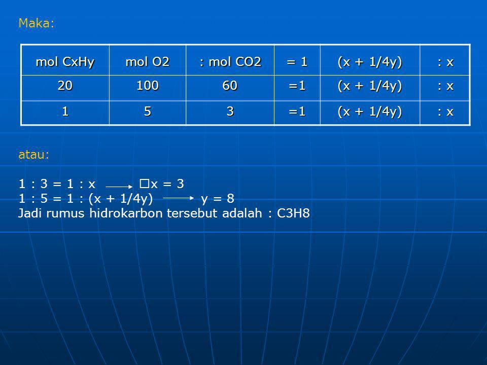 Maka: atau: 1 : 3 = 1 : x x = 3 1 : 5 = 1 : (x + 1/4y) y = 8 Jadi rumus hidrokarbon tersebut adalah : C3H8.