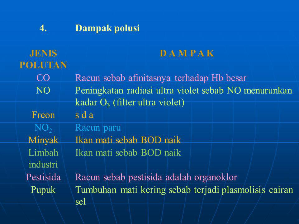 4. Dampak polusi. JENIS POLUTAN. D A M P A K. CO. Racun sebab afinitasnya terhadap Hb besar.